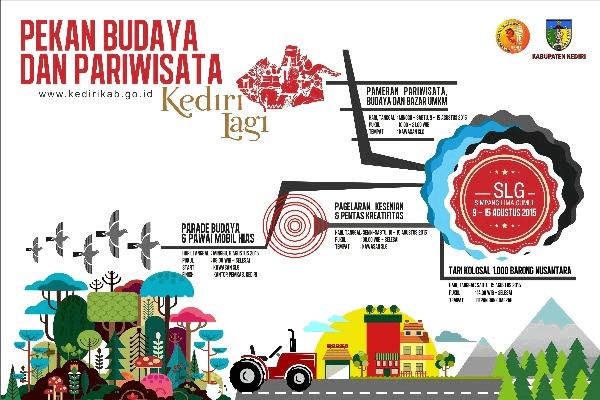Pemkab Kediri Gelar Pekan Budaya dan Pariwisata